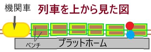 列車を上から見た図